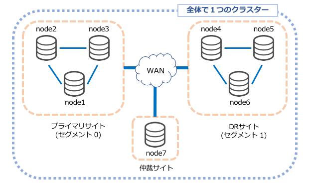 Percona XtraDB Clusterで「運用」「構築」「パフォーマンス」に関わる課題をまとめて解決(ヤフー株式会社様)