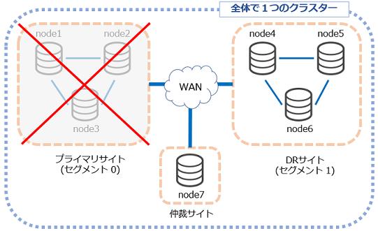 Percona XtraDB Cluster で ディザスタリカバリー(前編)