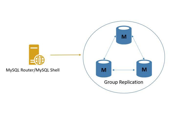 Vagrant上にMySQL InnoDB Clusterを構築