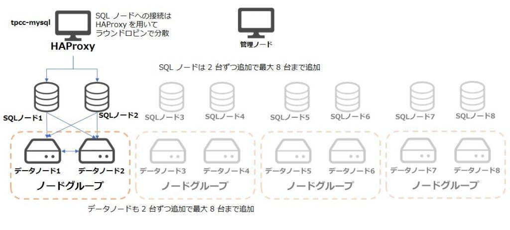 MySQLCluster構成図