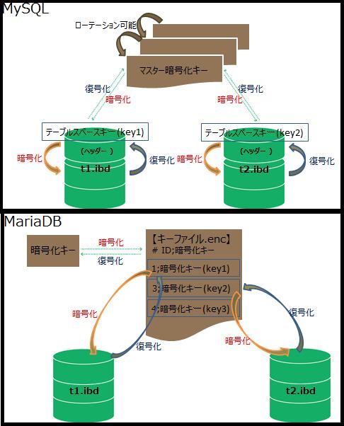 【終了】7/21大阪開催セミナー 商用データベースをAuroraに移行しよう ~AWSのインフラ/DB移行のポイントをご紹介~ のお知らせ