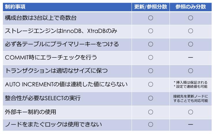 次世代MySQL Sandbox! dbdeployerの使用方法について